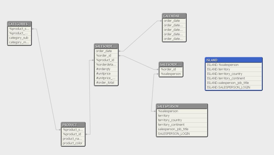 tabel met data-island