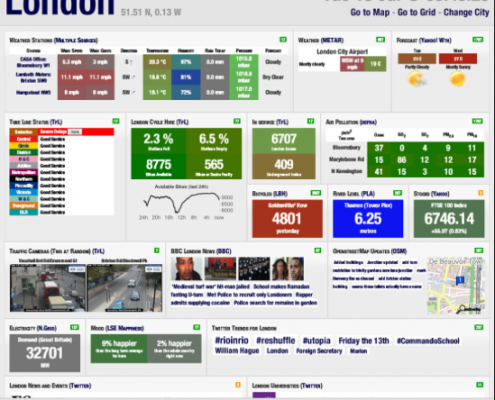BI dashboard - Londen City Dashboard