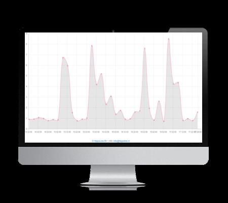 Qlik Monitor HippoLine