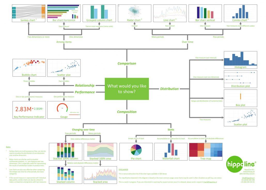 Visualisatie Qlik Sense HippoLine