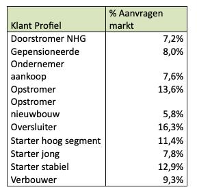 Klantprofiel Index HDN